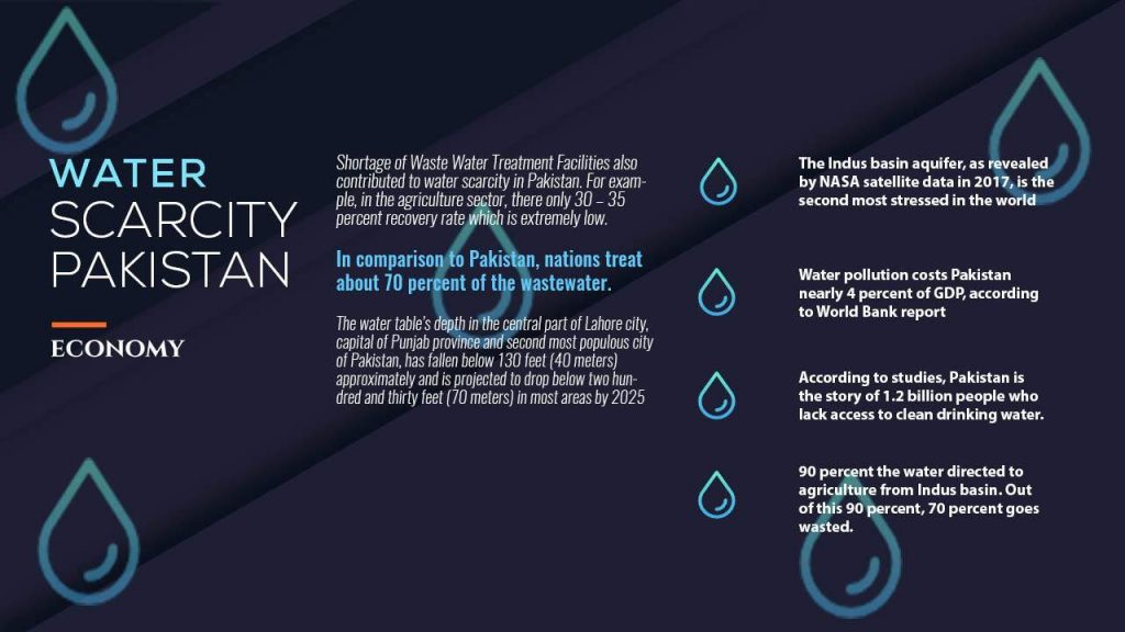 Water Scarce Country